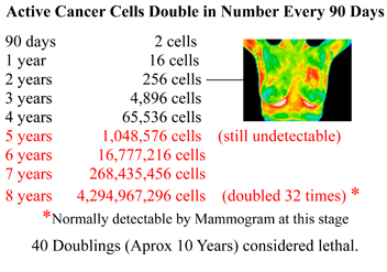 Cell Doubling Rates